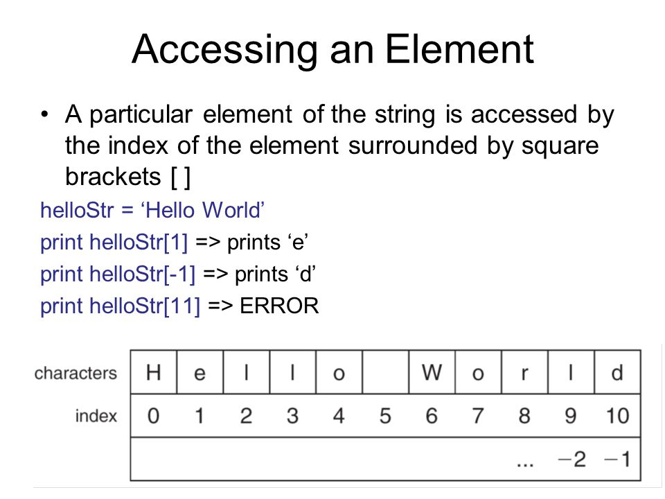 Accessing an Element A particular element of the string is accessed by the index of the element surrounded by square brackets [ ]